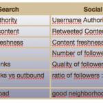 Search = Social Metrics