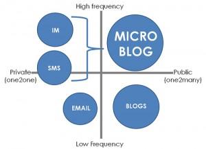 Microblog #140conf