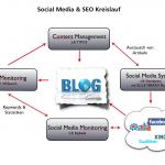 Social Media & SEO Kreislauf