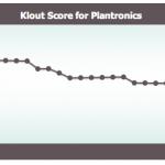 Klout Score von @plantronics
