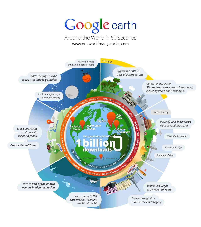 Google ist überall und lokal