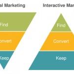 SVB traditionelles vs. interaktives Marketing