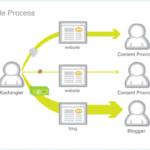 Der Kachingle Process