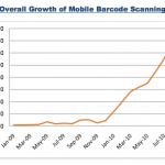 Entwicklung bei Mobile Barcodescans