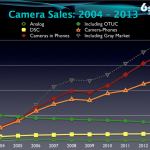 6Sight: Camera sales 2004-2013