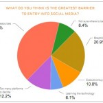 Barrieren bei der Social Media SVB