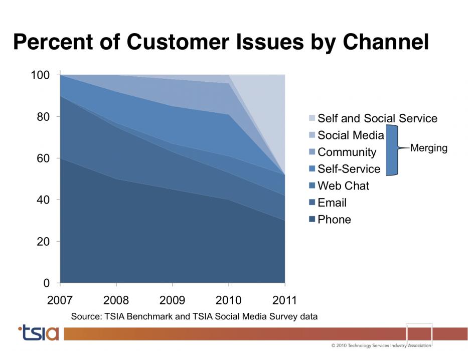customerusechannels
